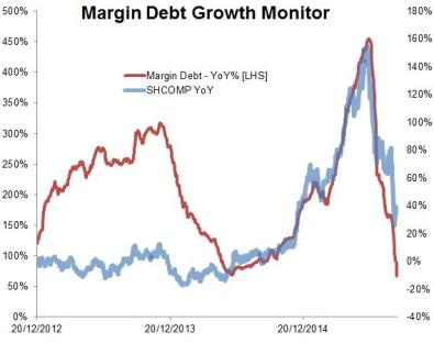 china margin debt