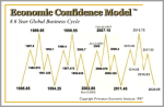 Martin Armstrong economic-confidence-model